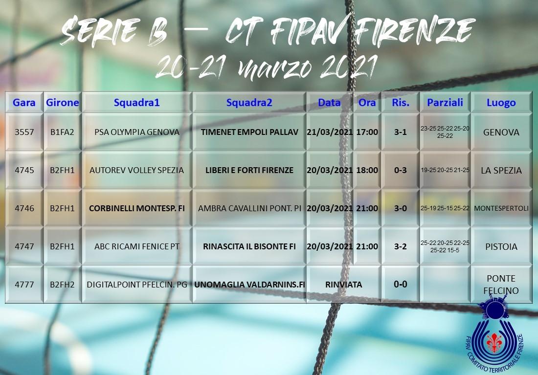 IRisultati Serie B: 20-21 marzo 2021