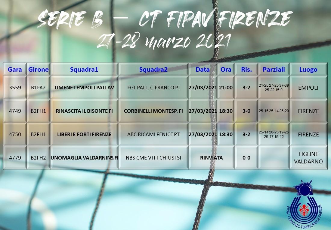 IRisultato Serie B: 27-28 marzo 2021